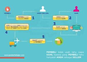peluang usaha bisnis sampingan poster belajar Infografis Reseller-01